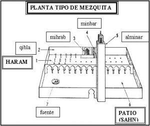 Plano de las partes de una mezquita tradicional.